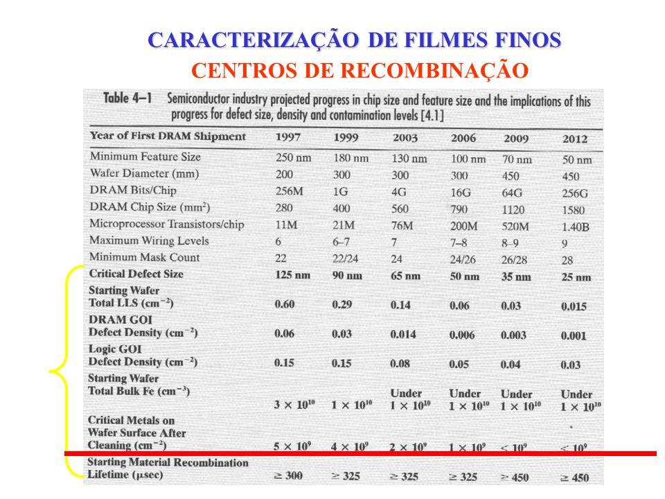 CORRENTE DE FUGA e RUPTURA DIELÉTRICA DOS ÓXIDOS DE PORTA CARACTERIZAÇÃO DE FILMES FINOS