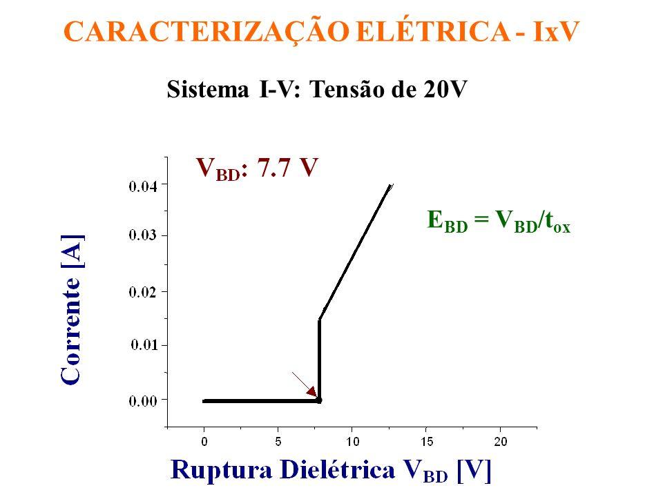 CARACTERIZAÇÃO ELÉTRICA - IxV Regiões de Ruptura Dielétrica V bd : 4.7 - 7.7V Campo de Ruptura Dielétrica E bd : 11.1 - 18.3MV/cm * * Literatura: Q 0 /q: 8.5x10 10 /cm 2 E bd : 8.3MV/cm Análise de Falha