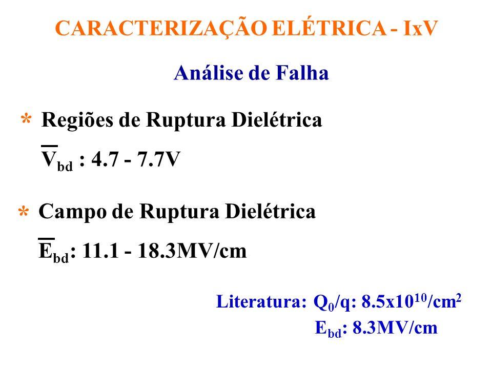 3.7nm 3.5nm CONTATO DE Al CAPACITOR MOS METAL ÓXIDO SILÍCIO Oxinitreto de Si Igate (A) Vgate (V) Igate (A) Vgate (V) CORRENTE DE FUGA p/ Vg = -1V