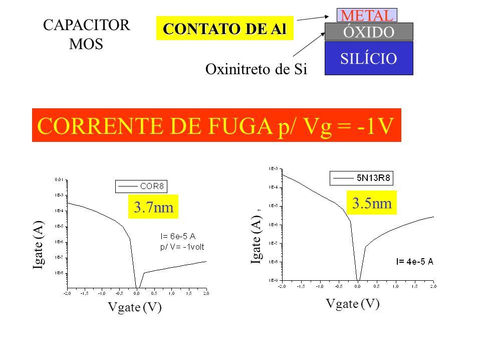 CORRENTE DE FUGA x Espessura do Óxido I aumenta I aumenta 1 ordem de grandeza para cada decréscimo de 0.2 nm de espessura do óxido de porta