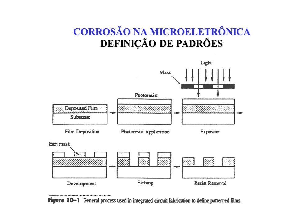 CORROSÃO NA MICROELETRÔNICA PERFIS DE ETCHINGS