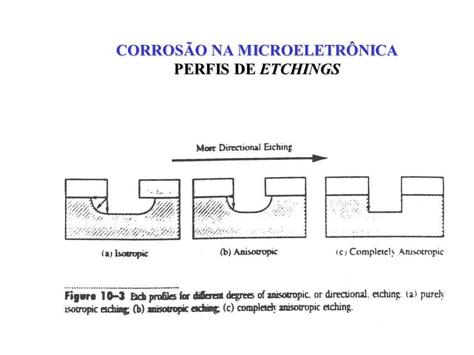 CORROSÃO NA MICROELETRÔNICA PERFIS DE ETCHINGS CARACTERÍSTICA DA CORROSÃO ÚMIDA