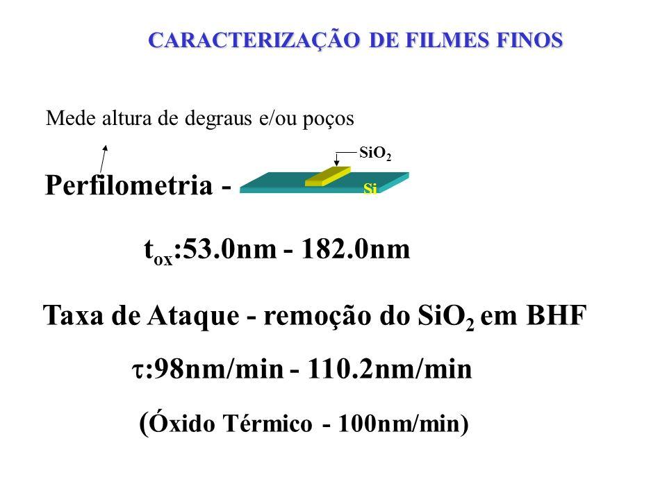 Taxa de deposição e taxa de corrosão em BHF (solução tampão de HF) MEDIDAS DE ALTURA DE DEGRAU POR PERFILOMETRIA Si SiN x
