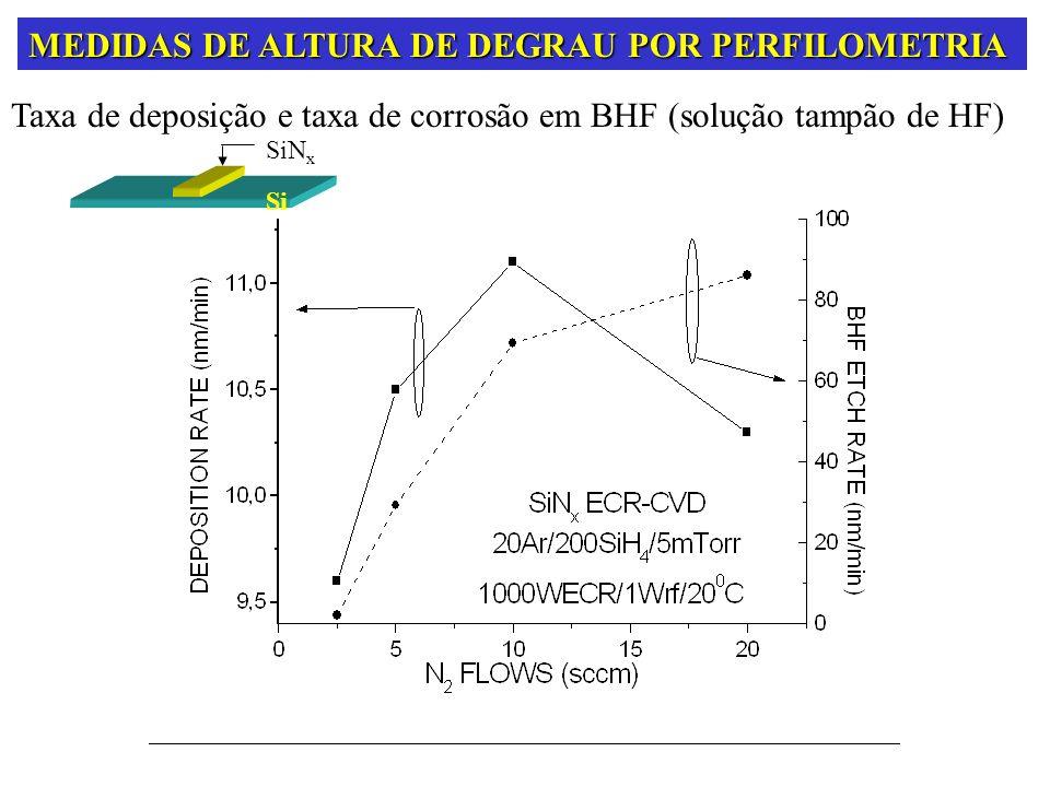 SEM feixe de elétrons de alta energia varrendo a superfície de um material em análise.
