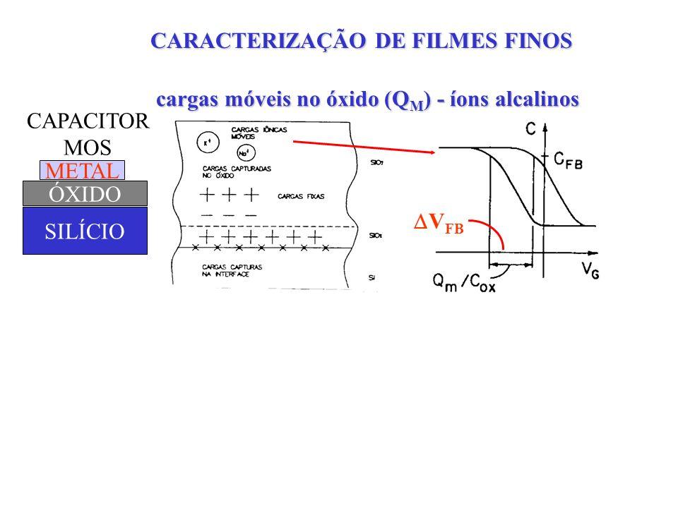 cargas móveis no óxido (Q M ) - íons alcalinos V FB METAL ÓXIDO SILÍCIO CAPACITOR MOS TENSÃO DE LIMIAR P/ óxido de 10nm e Q M =6.5x10 11 cm -2, V TH =0.1V TENSÃO DE FLAT-BAND CARACTERIZAÇÃO DE FILMES FINOS