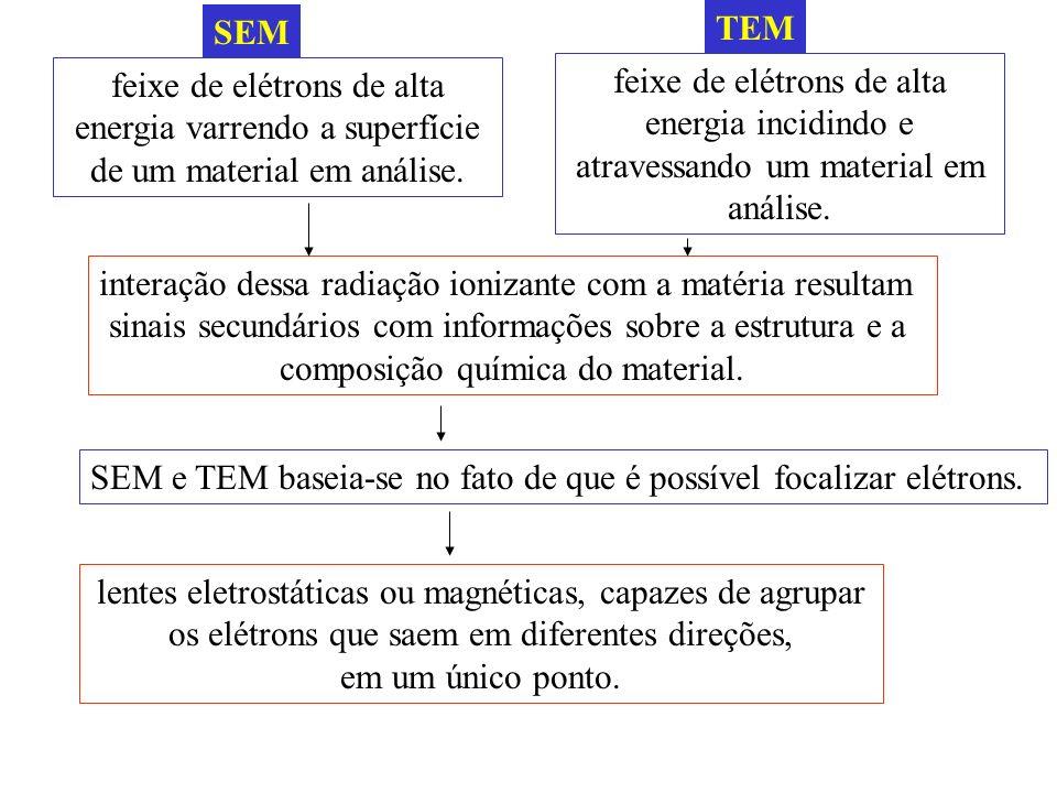 TEM feixe de elétrons de alta energia incidindo e atravessando um material em análise.