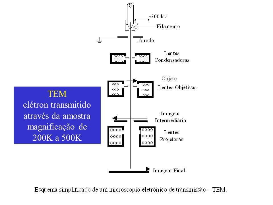 TEM elétron transmitido através da amostra magnificação de 200K a 500K