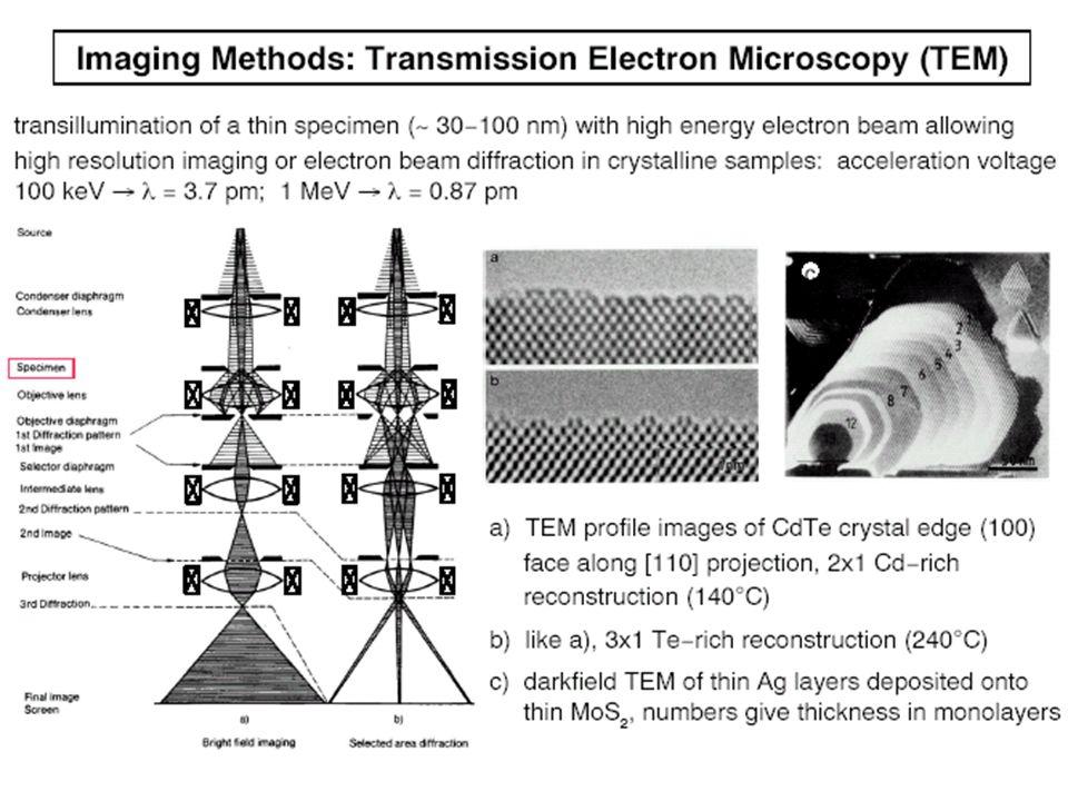 ANÁLISES DE SUPERFÍCIE OU DE PEQUENA PROFUNDIDADE Colisões inelásticas 5eV SEM 10-100keV 10keV Colisões elásticas CARACTERIZAÇÃO DE FILMES FINOS E-beam de 1-40keVFocalizado por lentes eletrostáticas ou magnéticas Varre em XY a superfície da amostra Scanning Electron Microscopy