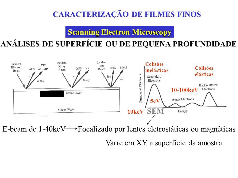 Após corrosão por plasma RIE: SF6/CF4/O2/Ar = 12.5/4/20/10 sccm, 150W, 60 mTorr, 660V, 30 min, 0.6 m/min, A = 0.95 Formação de resíduos e alta rugosidade Substrato de Si mono PROCESSO HÍBRIDO: CORROSÃO POR PLASMA + LIMPEZA EM REATOR DE MICROONDAS Scanning Electron Microscopy