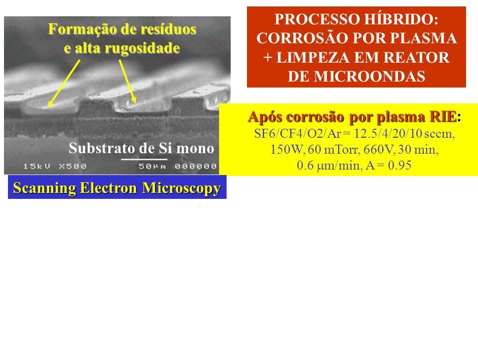 Após corrosão por plasma RIE: SF6/CF4/O2/Ar = 12.5/4/20/10 sccm, 150W, 60 mTorr, 660V, 30 min, 0.6 m/min, A = 0.95 Formação de resíduos e alta rugosidade Após processo de limpeza em reator de microondas: W, Água DI, 640W de potência de W, 15min Melhora Morfologia corrosão por radicais OH produzidos por microondas Processo mecânico + contribuição química corrosão por radicais OH produzidos por microondas Substrato de Si mono PROCESSO HÍBRIDO: CORROSÃO POR PLASMA + LIMPEZA EM REATOR DE MICROONDAS Scanning Electron Microscopy