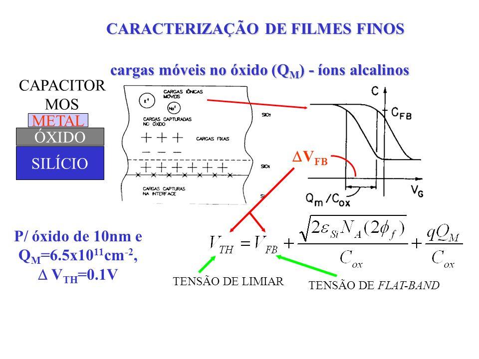 cargas móveis no óxido (Q M ) - íons alcalinos V FB CAPACITOR MOS TENSÃO DE LIMIAR P/ óxido de 10nm e Q M =6.5x10 11 cm -2, V TH =0.1V TENSÃO DE FLAT-BAND NÍVEIS ACEITÁVEIS - Q M 10 10 cm -2 METAL ÓXIDO SILÍCIO CARACTERIZAÇÃO DE FILMES FINOS
