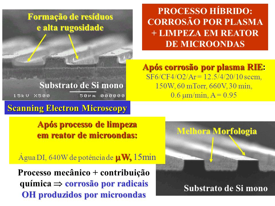 GaAs (p++) GaAs InGaP SiO 2 Au/Zn GaAs InGaP SiO 2 CAPA EM SISTEMAS DE LASER III-V Corrente f (Portadores Presentes) CARACTERIZAÇÃO DE FILMES FINOS Scanning Electron Microscopy
