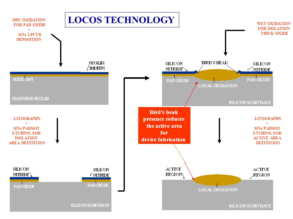 LOCOS TECHNOLOGY LITOGRAPHY + SiNx/PADSiO2 ETCHING FOR ISOLATION AREA DEFINITION DRY OXIDATION FOR PAD OXIDE + SiNx LPCVD DEPOSITION WET OXIDATION FOR
