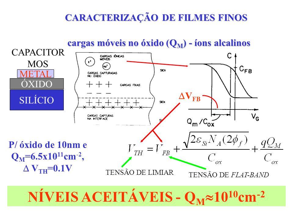 CARACTERIZAÇÃO ELÉTRICA - CxV e IxV Al (150nm) Si SiO x N y Al Etapas de Sinterização - a cada 5 min Ambiente de Gás Verde (92%N 2 +8%H 2 ) T: 420°C, t:30 min Capacitor MOS Estrutura Al/ SiO x N y /Si Sistema C-V: 1MHz V: -/+5.0V a +/-5.0V