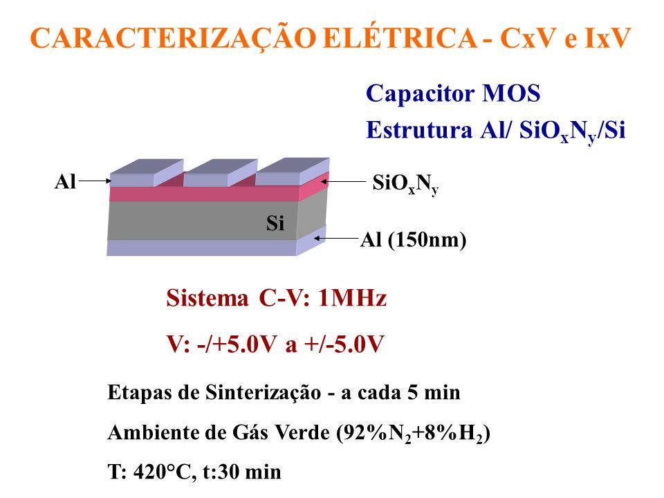 CARACTERIZAÇÃO ELÉTRICA - CxV Tempo de Sinterização:10 min Q 0 /q: 8.8x10 10 cm -2 ; V fb :-0.9V 231.9 23.78 -5.000 5.000 0 CDP (pF) t ox = ( o.