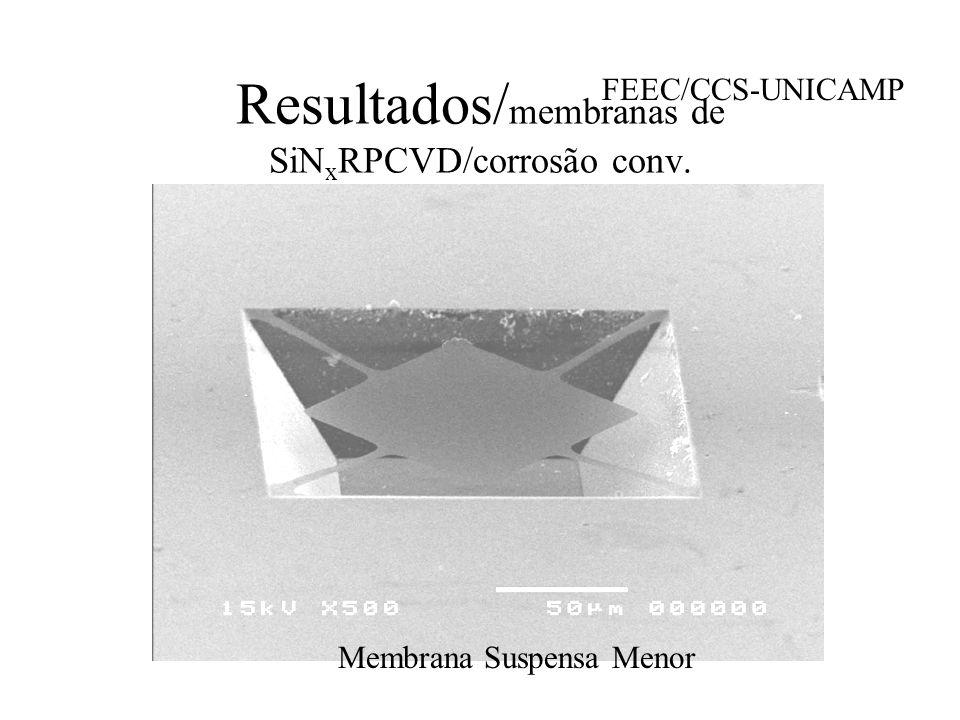 TEM Clivagem e Encapsulamento Polimento Manual - e: 80-100 m Polimento Mecânico/Esférico - e:10-15 m Ion-Milling - perfuração da amostra t ox :3.3nm - 5.5nm Si SiO x Resina Cápsula Cilíndrica
