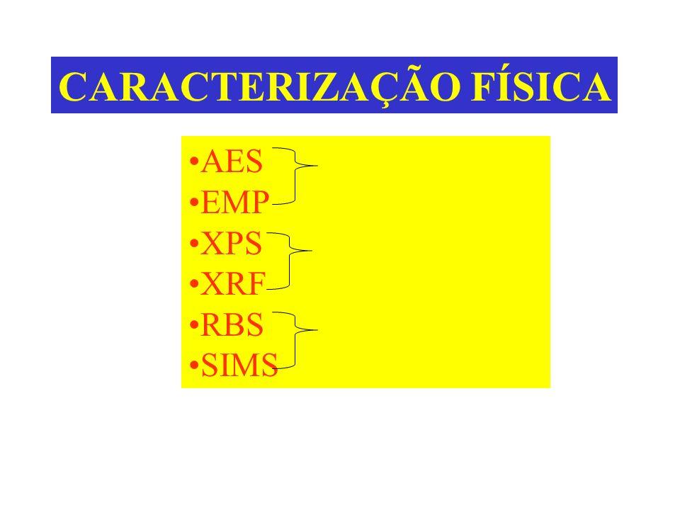 CARACTERIZAÇÃO FÍSICA AES feixe de elétrons EMP XPS XRF RBS SIMS