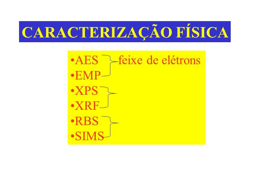 CARACTERIZAÇÃO FÍSICA AES feixe de elétrons EMP XPS feixe de R-X XRF RBS SIMS