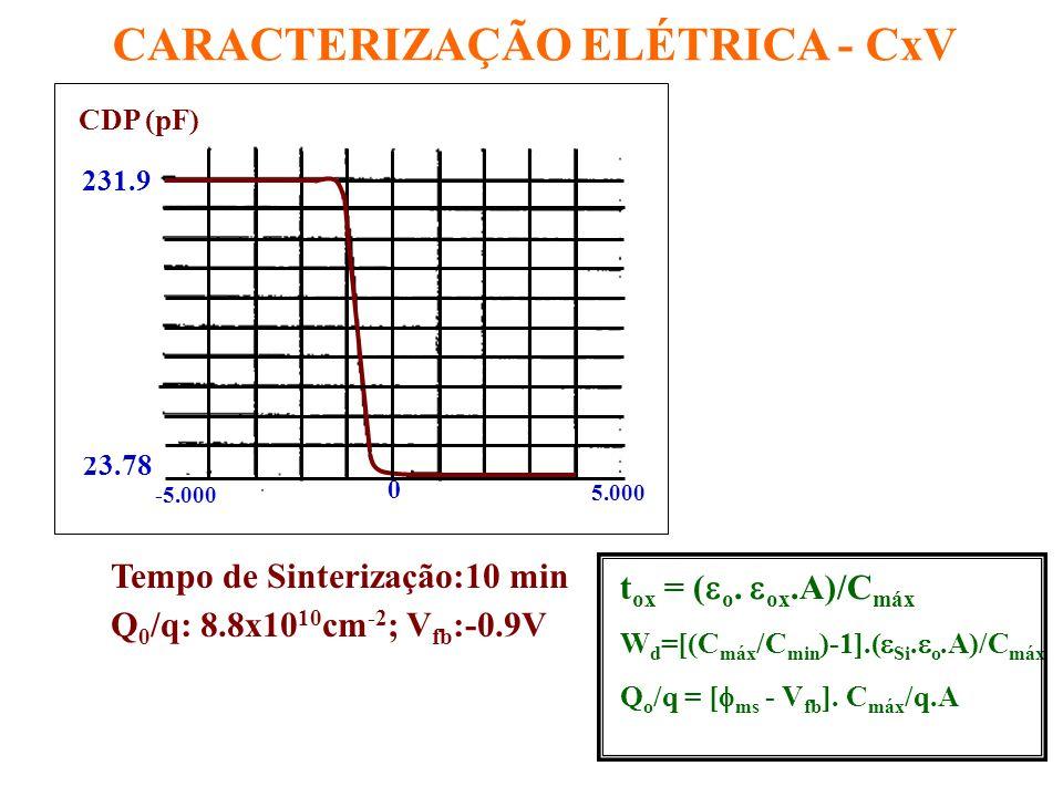 CARACTERIZAÇÃO ELÉTRICA - CxV 51015202530 1E10 1E11 1E12 RPO N 2 O (P:1Torr) RPO N 2 O (P:3Torr) RPO N 2 O+ N 2 (P:1Torr) DENSIDADE DE CARGA (Qo/q) TEMPO DE SINTERIZAÇÃO (min) Variação de Densidade de Carga Efetiva p/ Estruturas Al/SiO x N y /Si Q 0 /q: 1.7x10 10 cm -2, 5.6x10 10 cm -2 e 2.3x10 11 cm -2 Literatura: Q 0 /q:8.5x10 10 cm -2 p/ 30min sinterização