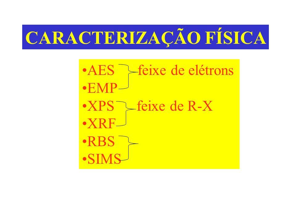 CARACTERIZAÇÃO FÍSICA AES feixe de elétrons EMP XPS feixe de R-X XRF RBS feixe de íons SIMS Estrutura filme/substrato