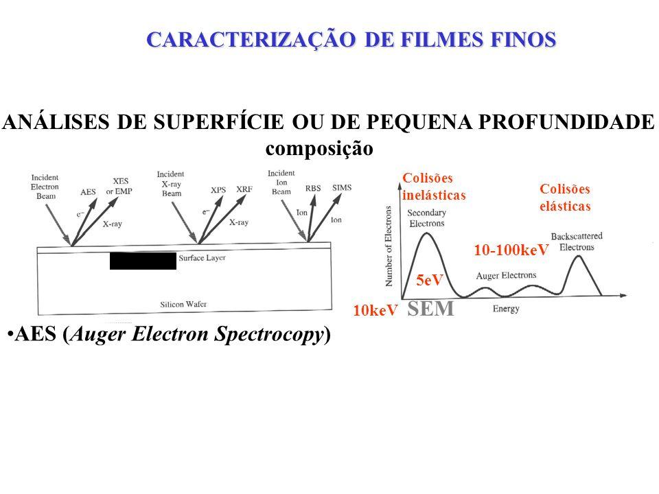 ANÁLISES DE SUPERFÍCIE OU DE PEQUENA PROFUNDIDADE composição AES (Auger Electron Spectrocopy) XES (X-ray Electron Spectroscopy) ou EMP (Electron Microprobe) Colisões inelásticas 5eV SEM 10-100keV 10keV Colisões elásticas CARACTERIZAÇÃO DE FILMES FINOS