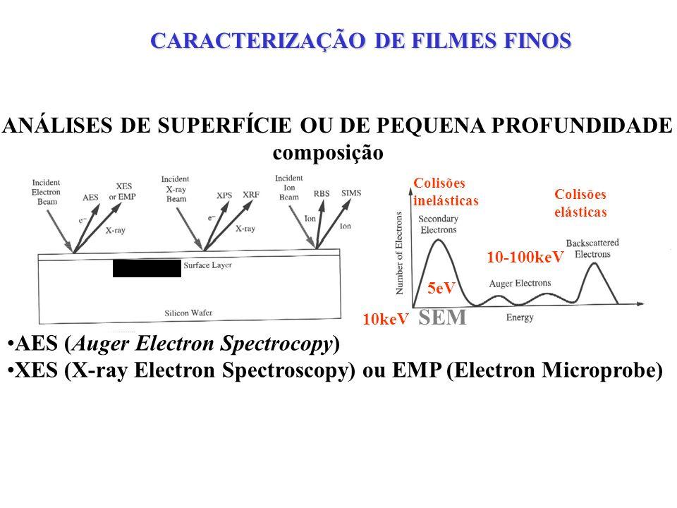AES (Auger Electron Spectrocopy) XES (X-ray Electron Spectroscopy) ou EMP (Electron Microprobe) Energia de dezenas de keV CARACTERIZAÇÃO DE FILMES FINOS