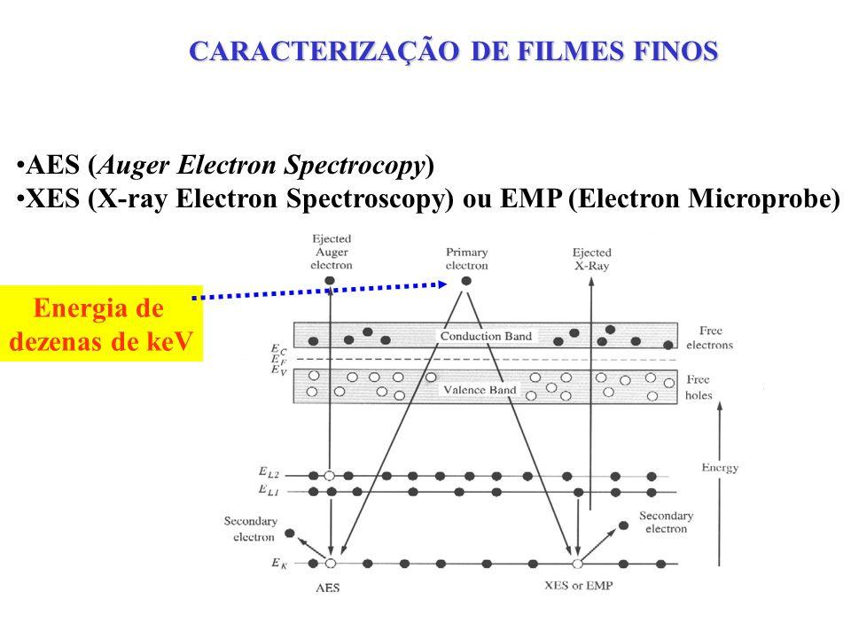 ANÁLISES DE SUPERFÍCIE OU DE PEQUENA PROFUNDIDADE composição AES (Auger Electron Spectrocopy) XES (X-ray Electron Spectroscopy) ou EMP (Electron Microprobe) XPS(X-ray Photoelectron Spectroscopy) Colisões inelásticas 5eV SEM 10-100keV 10keV Colisões elásticas CARACTERIZAÇÃO DE FILMES FINOS