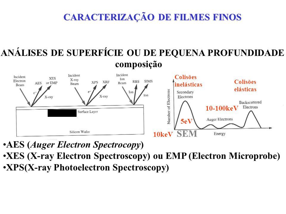 CARACTERIZAÇÃO ESTRUTURAL - XPS SiO 2 (2p) – 106.3ev 98100102104106108110112 0 1 2 3 4 5 6 7 Si(2p) -102.5ev Intensidade Energia (ev) N(1s) - 400.8ev 394 396 398 400 402 404 406408 4.05 4.10 4.15 4.20 4.25 4.30 Intensidade Energia(ev) Energia de Excitação - 1486.6eV K Al
