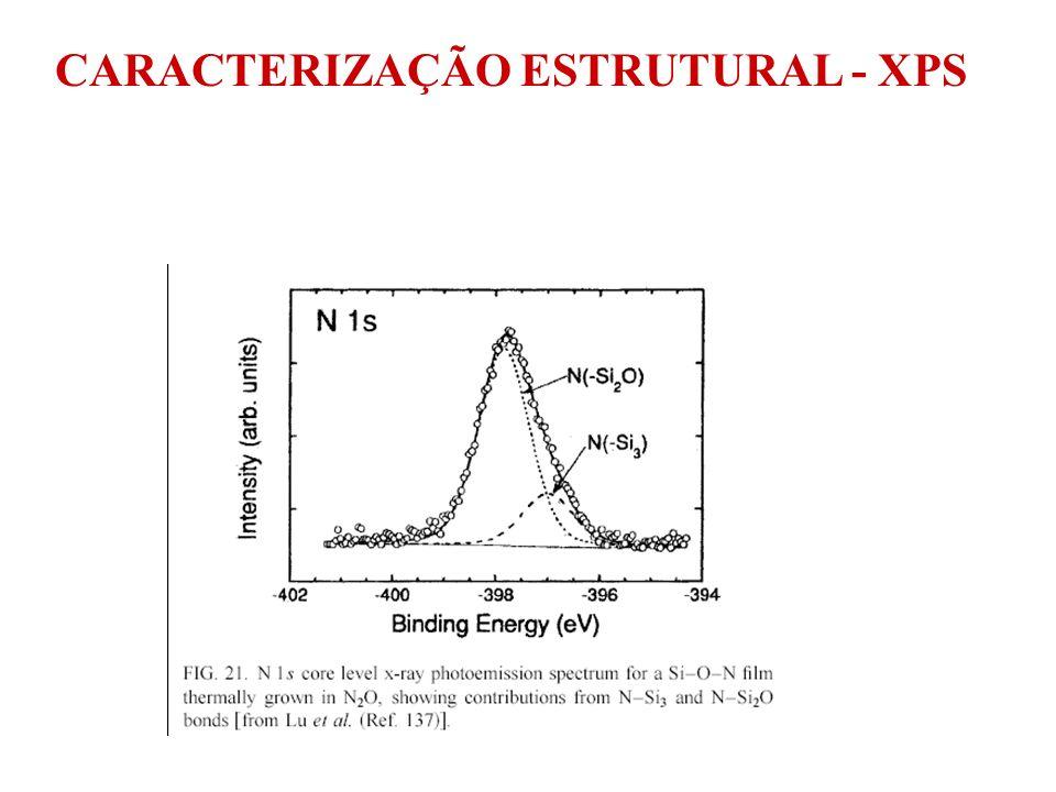 ANÁLISES DE SUPERFÍCIE OU DE PEQUENA PROFUNDIDADE composição AES (Auger Electron Spectrocopy) XES (X-ray Electron Spectroscopy) ou EMP (Electron Microprobe) XPS(X-ray Photoelectron Spectroscopy) XRF(X-ray Fluorescence) Colisões inelásticas 5eV SEM 10-100keV 10keV Colisões elásticas CARACTERIZAÇÃO DE FILMES FINOS