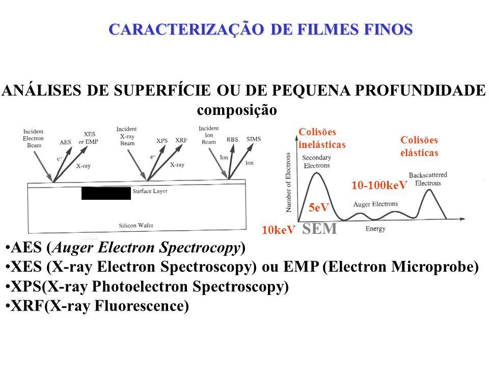 ANÁLISES DE SUPERFÍCIE OU DE PEQUENA PROFUNDIDADE composição AES (Auger Electron Spectrocopy) XES (X-ray Electron Spectroscopy) ou EMP (Electron Microprobe) XPS(X-ray Photoelectron Spectroscopy) XRF(X-ray Fluorescence) RBS(Rutherford Backscaterring Spectroscopy) Colisões inelásticas 5eV SEM 10-100keV 10keV Colisões elásticas CARACTERIZAÇÃO DE FILMES FINOS