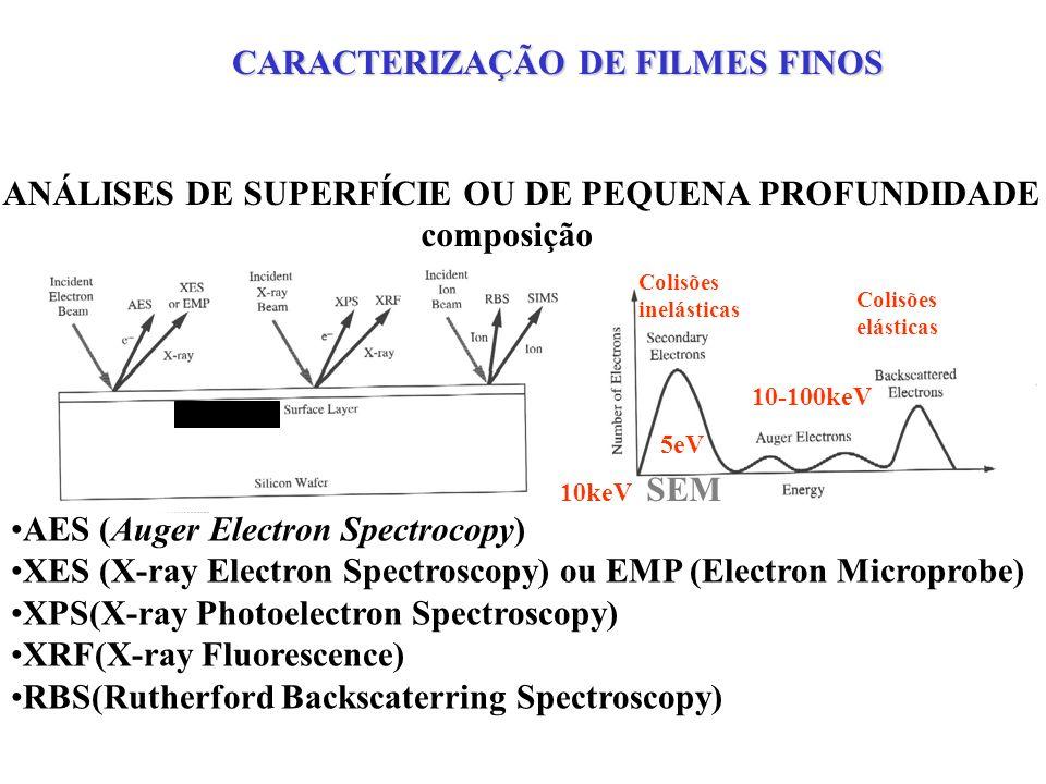 RBS(Rutherford Backscaterring Spectroscopy) He + 1MeV