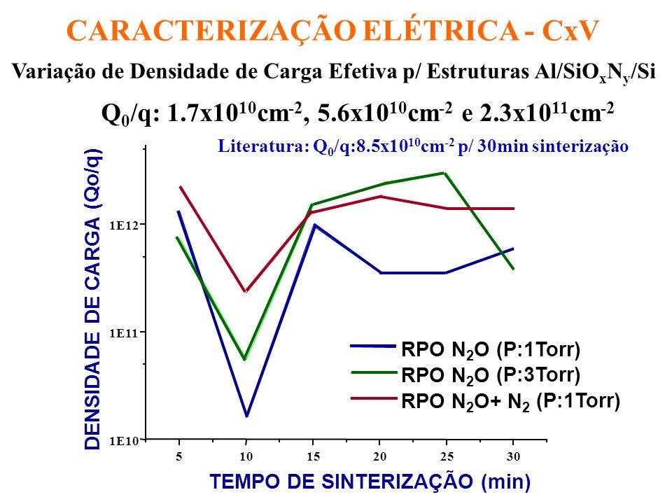 CARACTERIZAÇÃO ELÉTRICA - CxV Cálculo de ox com t ox dado pela análise TEM ox : 3.88 - 4.02 ( ox = t ox.C máx / o.A) ox > 3.9 C N <5% n ox /n SiO 2 ( ox / SiO 2 ) 1/2 Si l O m N p onde x+3y=l, 2x=m e 4y=p n ox = xSiO 2 + ySi 3 N 4 n SiO 2 = 1.46 SiO 2 = 3.9