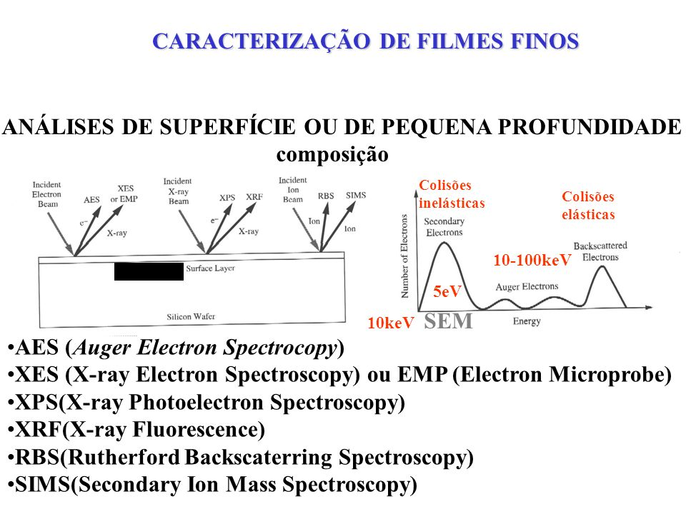 SIMS –Resulta num perfil químico ( perfil elétrico) –Sensibilidade ~ ppm, ou seja, 10 16 a 10 17 cm -3.
