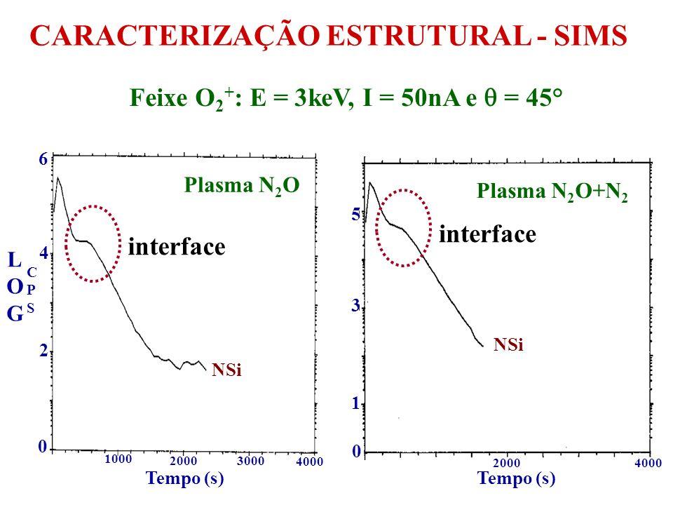 CARACTERIZAÇÃO FÍSICA FTIR laser de He-Ne elipsometria Estrutura filme/substrato medidas não-destrutivas