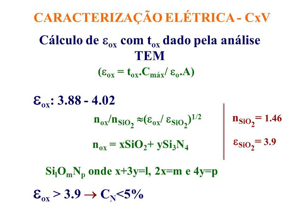 Curvas C-V (RTO960) EOT = 3.6 nm CONTATO DE Al CAPACITOR MOS METAL ÓXIDO SILÍCIO EOT = 6.2 nm C(F) Bias (V) Oxinitreto de Si Equivalent Oxide Thickness 3.9