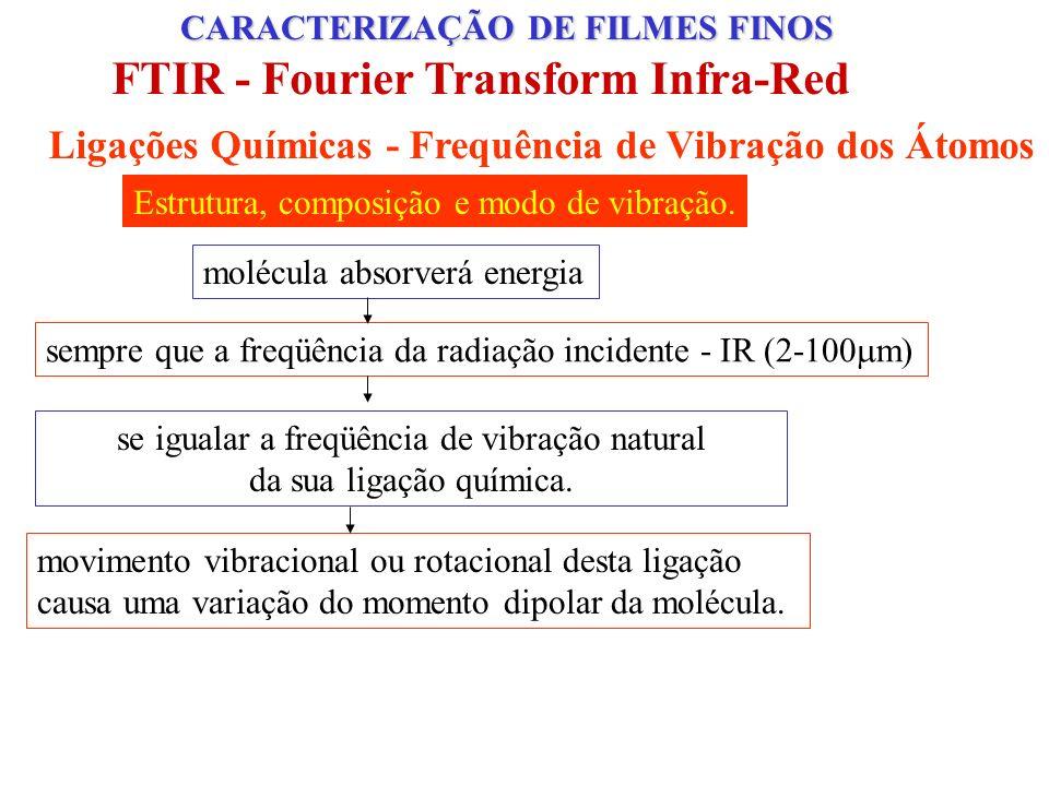 Ligações Químicas - Frequência de Vibração dos Átomos CARACTERIZAÇÃO DE FILMES FINOS FTIR - Fourier Transform Infra-Red Estrutura, composição e modo de vibração.