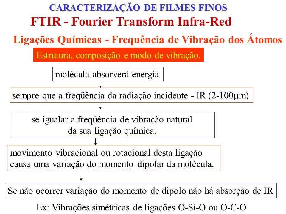 CARACTERIZAÇÃO ESTRUTURAL - FTIR rocking (TO 1 )bending (TO 2 ) 450cm -1 800cm -1 1075cm -1 Stretching (TO 3 ) Não há variação do momento de dipolo