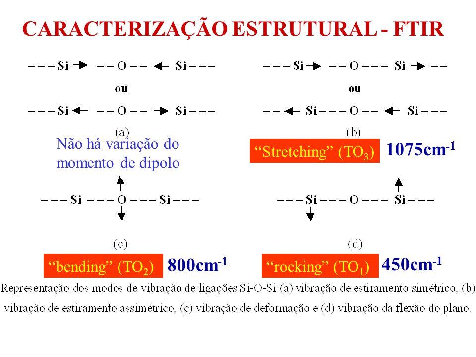 Espectro FTIR do SiO 2 térmico - referência ABSORBÂNCIAABSORBÂNCIA Stretching TO 3 1075 cm -1 Bending TO 2 800 cm -1 Rocking TO 1 450 cm -1 Número de Onda (cm -1 ) LO 3 1254 cm -1 Ligações Químicas - Frequência de Vibração dos Átomos CARACTERIZAÇÃO DE FILMES FINOS FTIR - Fourier Transform Infra-Red