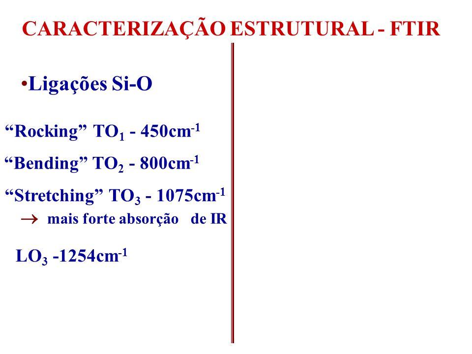 CARACTERIZAÇÃO ESTRUTURAL - FTIR Ligações Si-O Stretching TO 3 - 1075cm -1 SiO x, x<2 TO 3 < 1075cm -1 SiO x, x>2 TO 3 > 1075cm -1 Stretching TO 4 - 1170- 1200cm -1 (Movimento de O fora de fase) Bending TO 2 - 800cm -1 Rocking TO 1 - 450cm -1 mais forte absorção de IR LO 3 -1254cm -1