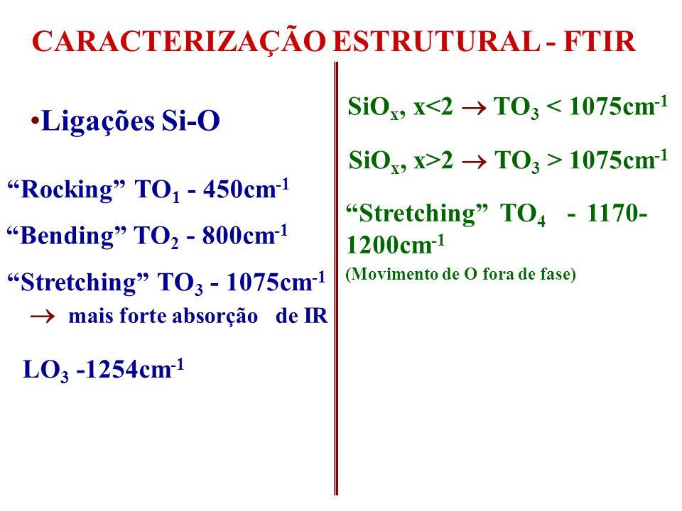 CARACTERIZAÇÃO ESTRUTURAL - FTIR Ligações Si-O Stretching TO 3 - 1075cm -1 SiO x, x<2 TO 3 < 1075cm -1 SiO x, x>2 TO 3 > 1075cm -1 Stretching TO 4 - 1170- 1200cm -1 (Movimento de O fora de fase) Ligações Si-N-O 800 -1000cm -1 Bending TO 2 - 800cm -1 Rocking TO 1 - 450cm -1 mais forte absorção de IR LO 3 -1254cm -1 Ligações Si-N 815cm -1