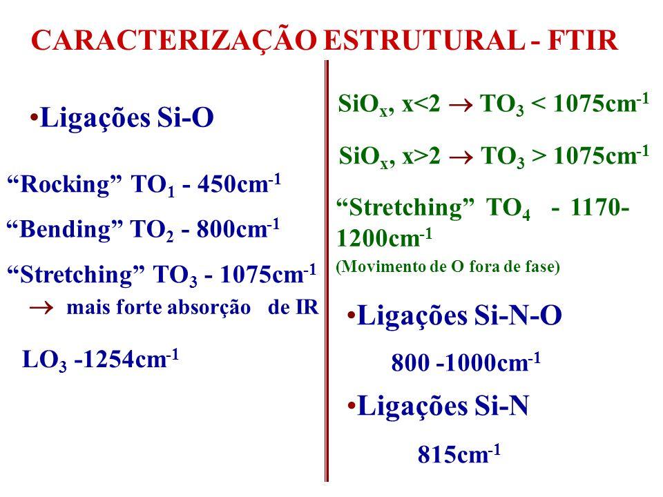 CARACTERIZAÇÃO ESTRUTURAL - FTIR ABSORBÂNCIAABSORBÂNCIA 1063.1 452.1 804.3 812.3 Número de Onda (cm -1 ) 1240.5 Si-O Si-N OXINITRETO DE Si DESLOCOU O PICO DE Si-O de 1075 cm -1 para 1063 cm -1 Presença de pico Si-N