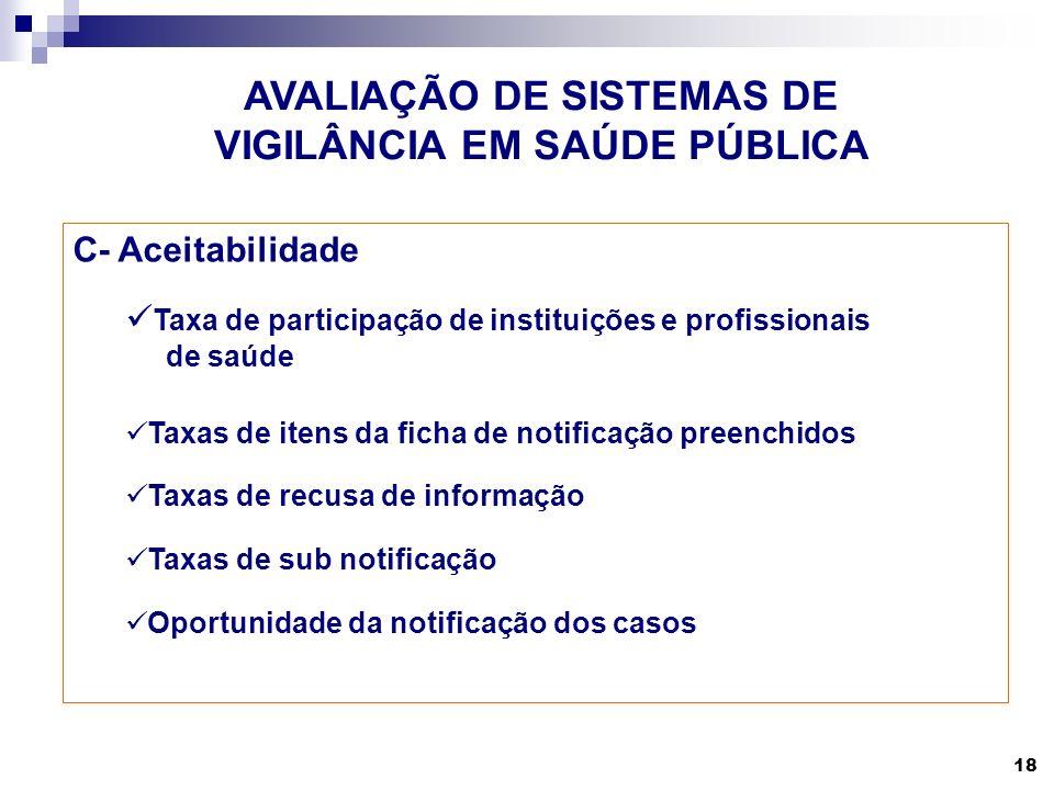 18 AVALIAÇÃO DE SISTEMAS DE VIGILÂNCIA EM SAÚDE PÚBLICA C- Aceitabilidade Taxa de participação de instituições e profissionais de saúde Taxas de itens