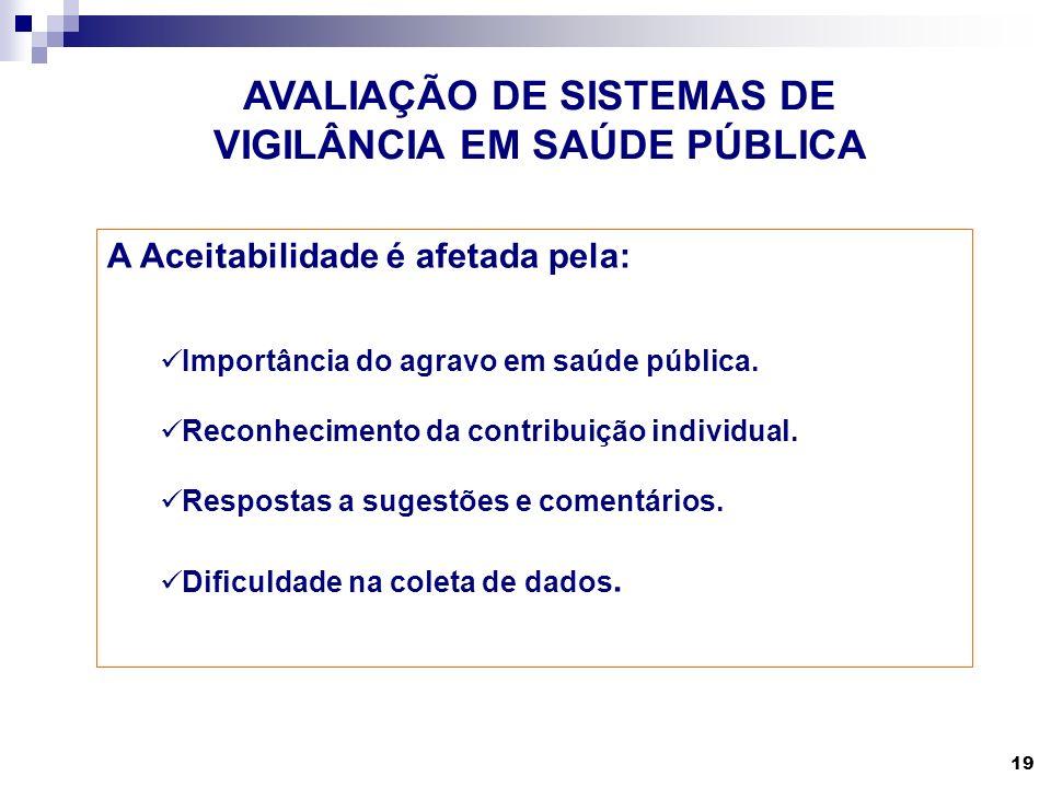 19 AVALIAÇÃO DE SISTEMAS DE VIGILÂNCIA EM SAÚDE PÚBLICA A Aceitabilidade é afetada pela: Importância do agravo em saúde pública. Reconhecimento da con