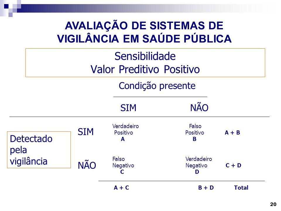 20 Sensibilidade Valor Preditivo Positivo Condição presente Detectado pela vigilância SIMNÃO SIM NÃO Verdadeiro Falso Positivo PositivoA + B A B Falso Verdadeiro Negativo Negativo C + D C D A + CB + D Total AVALIAÇÃO DE SISTEMAS DE VIGILÂNCIA EM SAÚDE PÚBLICA