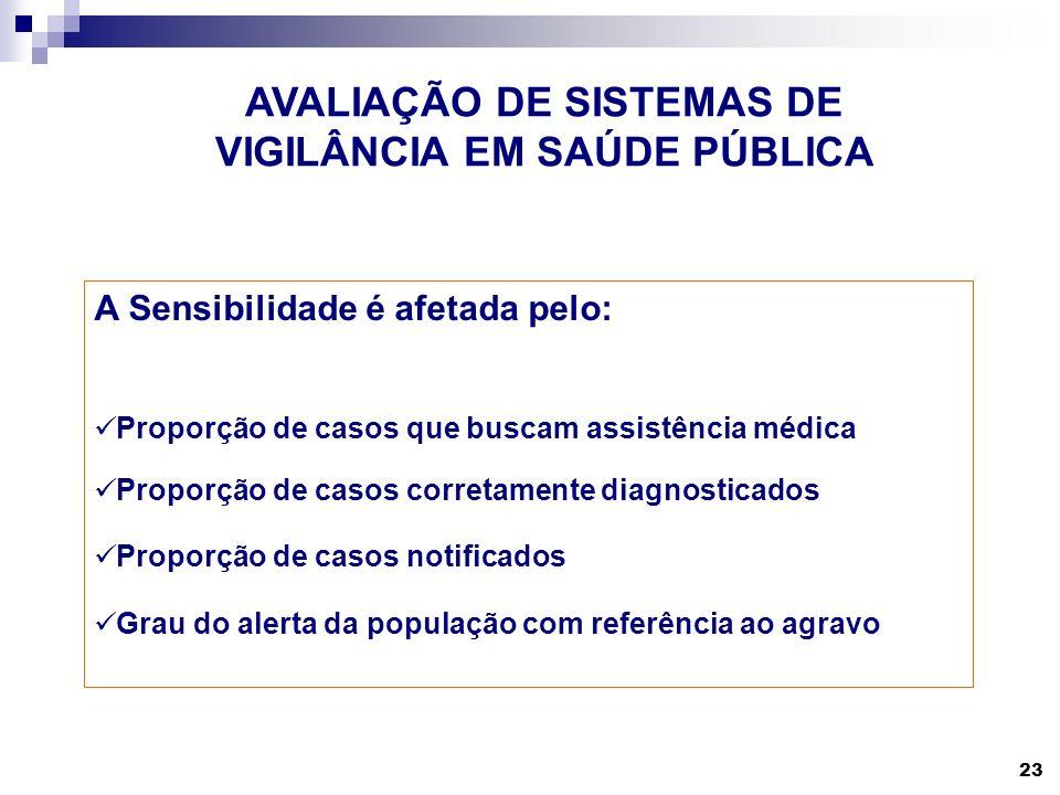 23 AVALIAÇÃO DE SISTEMAS DE VIGILÂNCIA EM SAÚDE PÚBLICA A Sensibilidade é afetada pelo: Proporção de casos que buscam assistência médica Proporção de