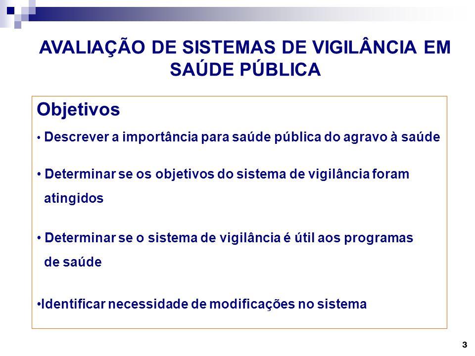 3 Objetivos Descrever a importância para saúde pública do agravo à saúde Determinar se os objetivos do sistema de vigilância foram atingidos Determinar se o sistema de vigilância é útil aos programas de saúde Identificar necessidade de modificações no sistema AVALIAÇÃO DE SISTEMAS DE VIGILÂNCIA EM SAÚDE PÚBLICA