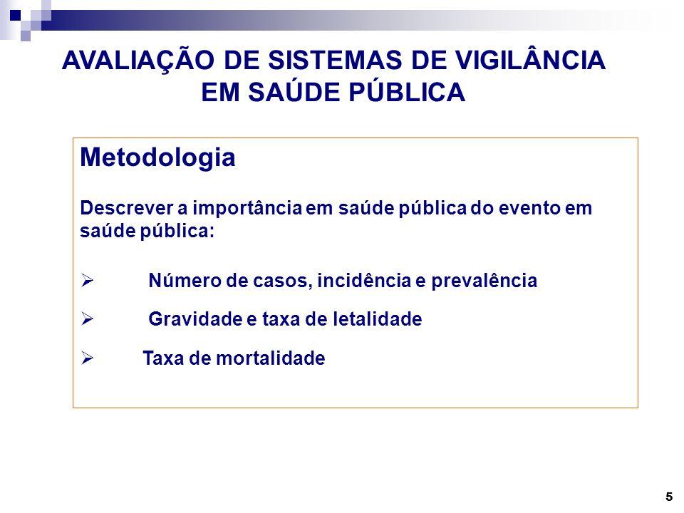 5 AVALIAÇÃO DE SISTEMAS DE VIGILÂNCIA EM SAÚDE PÚBLICA Metodologia Descrever a importância em saúde pública do evento em saúde pública: Número de caso