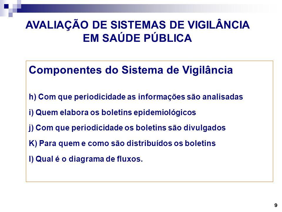 9 AVALIAÇÃO DE SISTEMAS DE VIGILÂNCIA EM SAÚDE PÚBLICA Componentes do Sistema de Vigilância h) Com que periodicidade as informações são analisadas i)