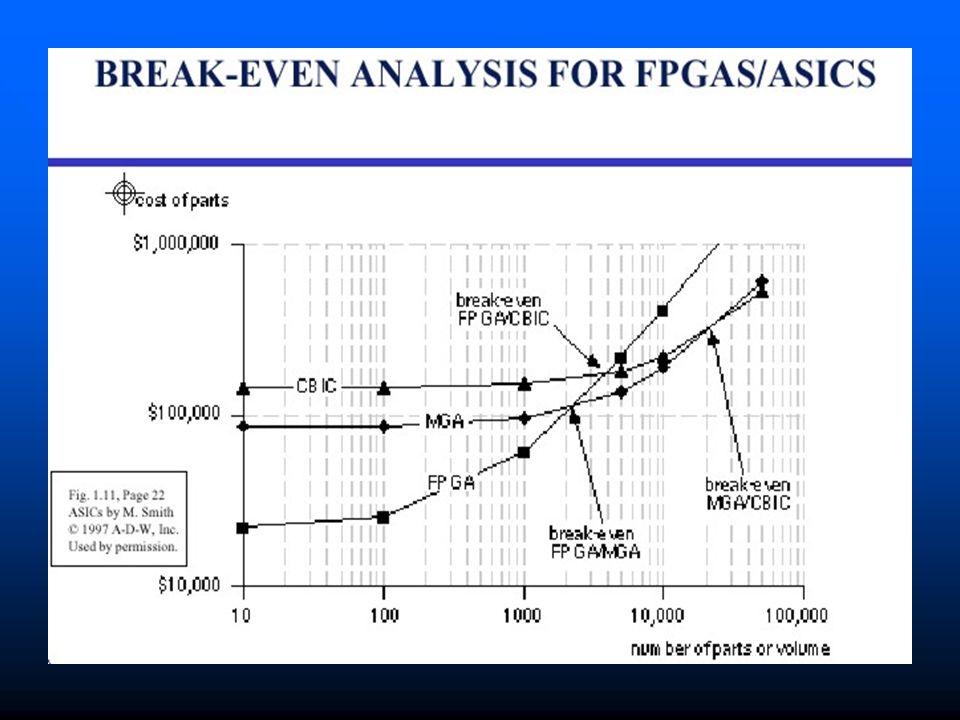 Processos de Fabricação Difusão P + Layout
