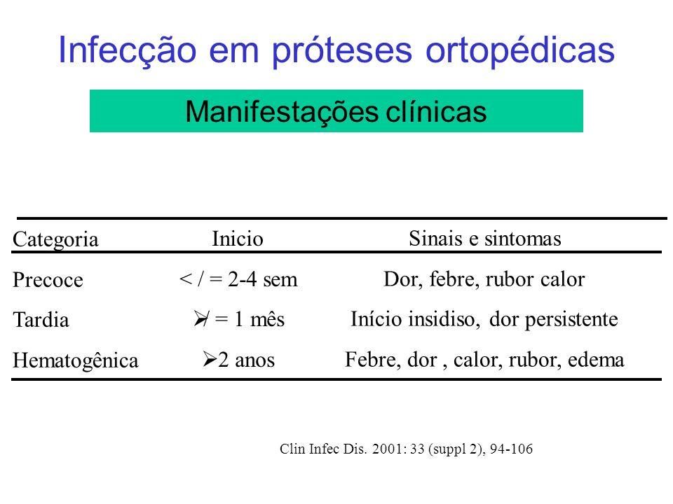 Infecção em próteses ortopédicas Manifestações clínicas Categoria Precoce Tardia Hematogênica Inicio < / = 2-4 sem / = 1 mês 2 anos Sinais e sintomas